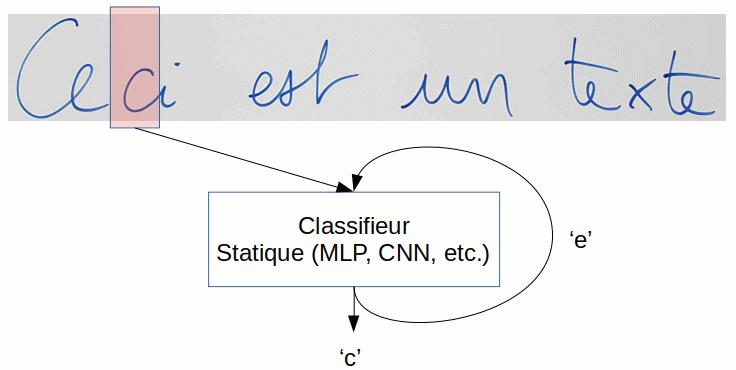 Le réseau récurrent parcourt le signal de gauche à droite à l'aide d'une fenêtre glissante. Il décide du caractère à reconnaitre en se basant sur le contenu de la fenêtre et de sa décision sur la fenêtre précédente.