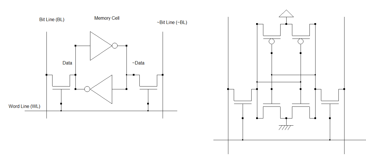Figure 3: Point mémoire à 6 transistors