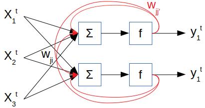 Exemple d'un RNN simple. Les connexions récurrentes sont notées en rouge.