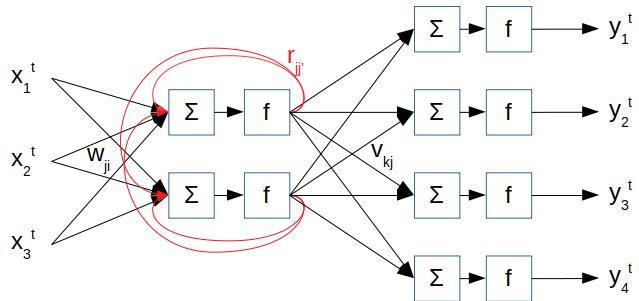 Réseau de neurone avec une couche de neurones récurrente et une couche dense. Le réseau comprend donc trois matrice de poids : w, r et v.