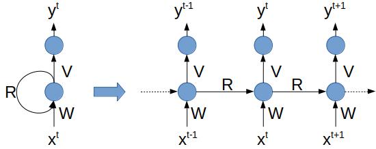 RNN : version récurrente et version simplifiée