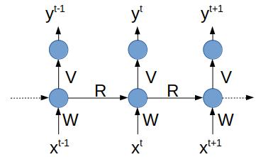 Étiquetage de séquence : le modèle produit une sortie à chaque pas de temps.