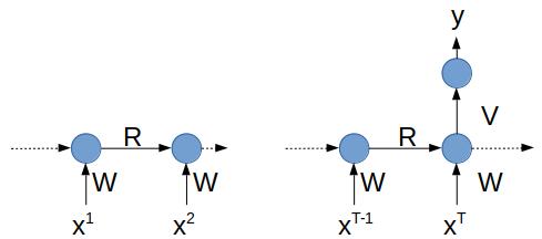 Classification de séquences : le réseau