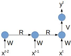 Réseau récurrent approximé par un réseau non récurrent déplié deux fois.