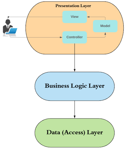 Organize your application code in three-tier architecture - Create ...