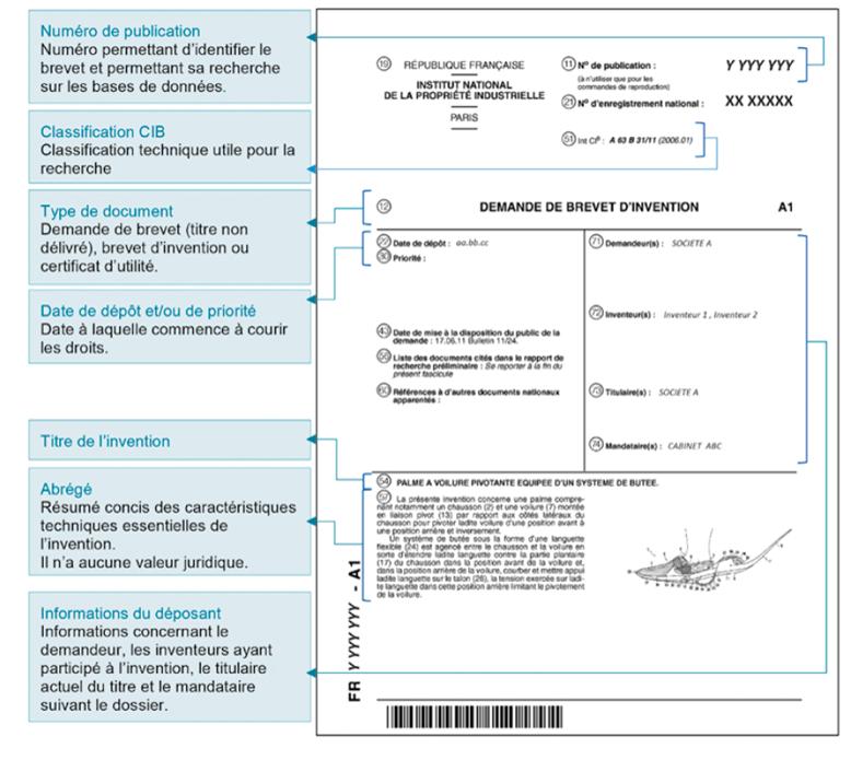La page de garde d'une demande de brevet d'invention