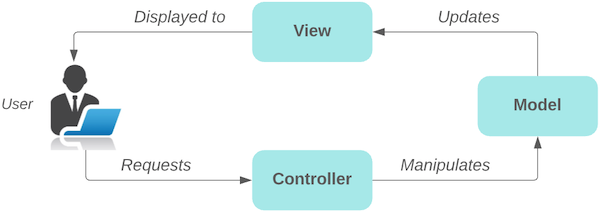 Follow Spring MVC architecture to turn static HTML into a