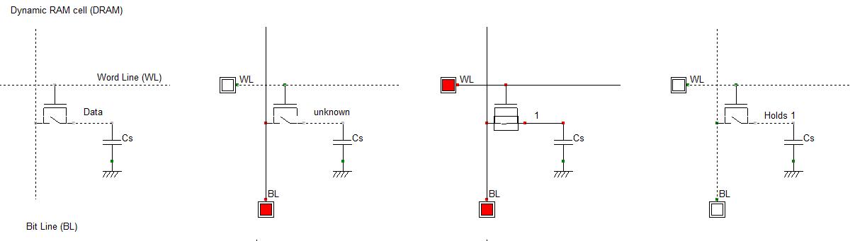 Cycle d'écriture d'une mémoire RAM dynamique
