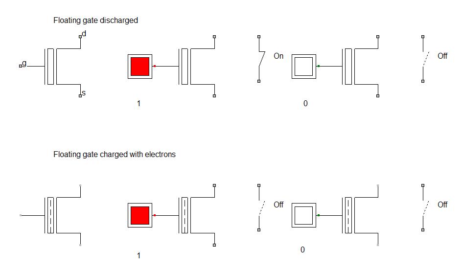 Simulation du transistor double grille de la mémoire Flash