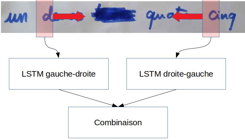 LSTM bidirectionnel