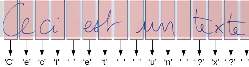 Étiquetage de toutes les fenêtres glissantes d'une séquence