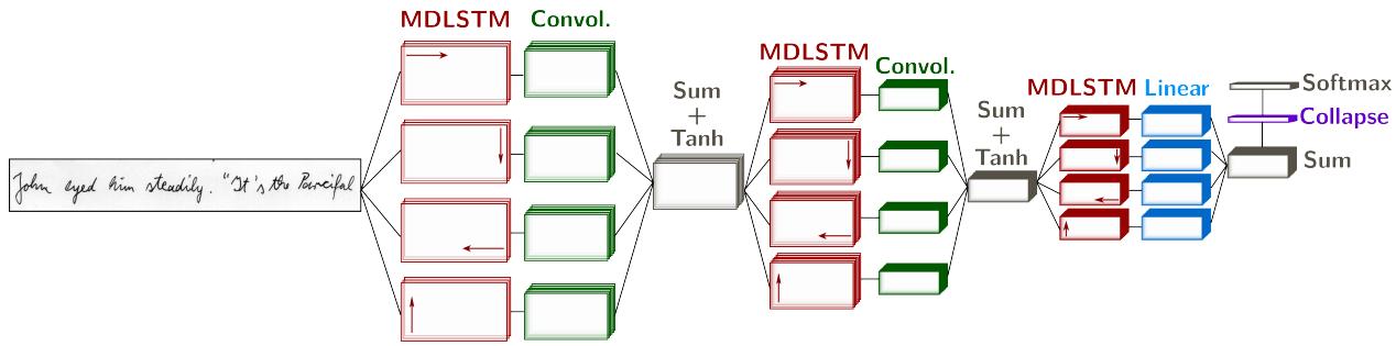 Exemple d'utilisation d'un MDLSTM pour la reconnaissance d'écriture, présenté dans l'article [1]. L'image est parcourue dans les 4 directions.