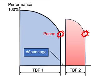 Performance du parc machine en fonction du temps
