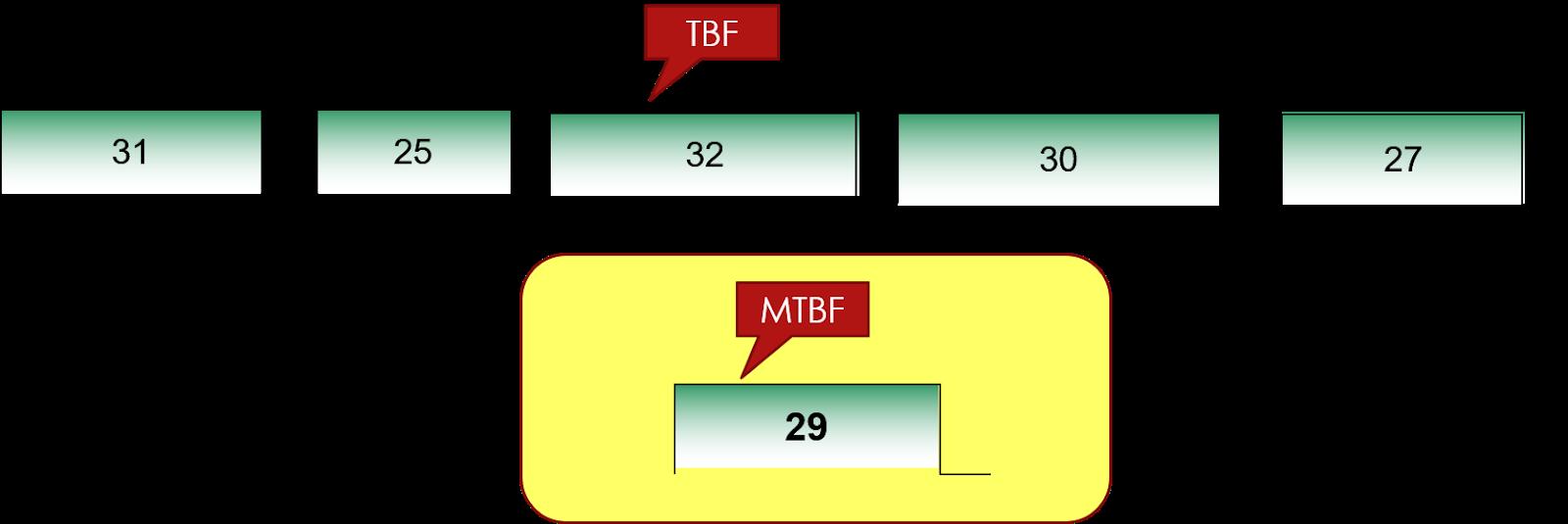 Schéma de principe de calcul de la MTBF (Moyenne des Temps de Bon Fonctionnement)