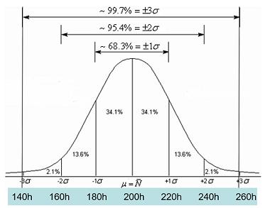 Répartition des densités de probabilité par écart type