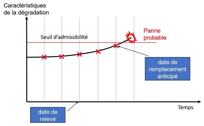 Relevés de la courbe d'usure à intervalle régulier