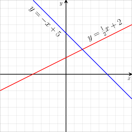 Example of various lines to illustrate the linear equation of a line
