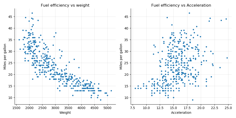 Miles per gallon vs Weight and Acceleration