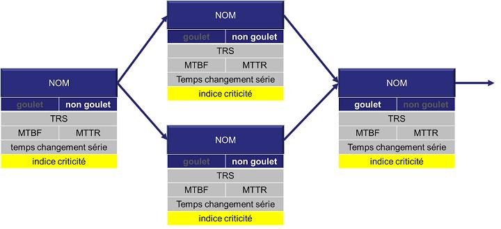 Exemple d'un organigramme de process avec ses indicateurs maintenance