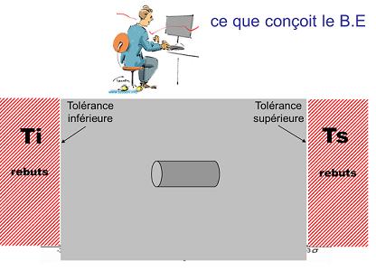 Le bureau d'études calcule la tolérance pour assurer un fonctionnement optimal des pièces entre-elles