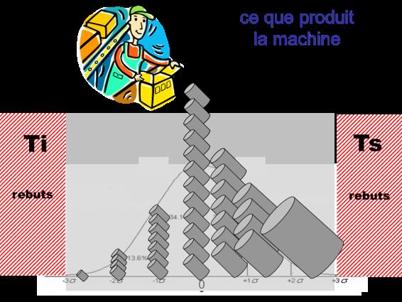 Répartition des pièces produites par la machine dans l'intervalle de tolérance fixé par le bureau d'études