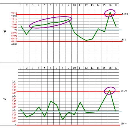 Carte de contrôle des moyennes (haut) et carte de contrôle des étendues (bas)
