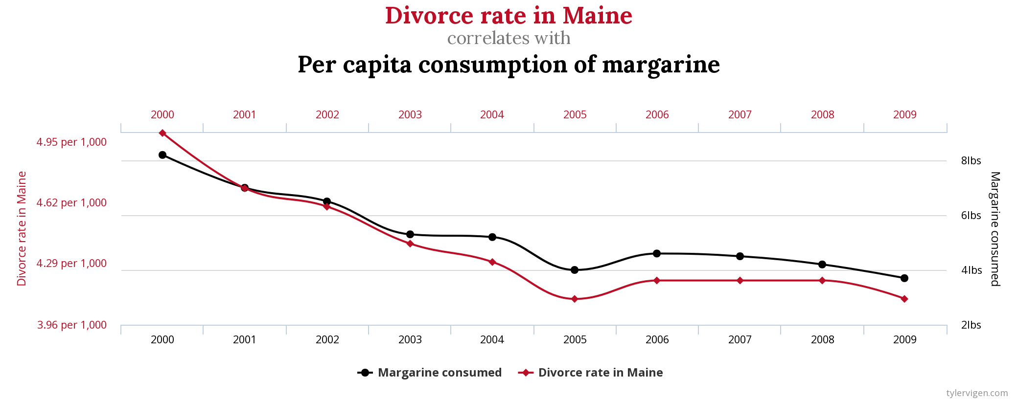 Maine divorce rate vs US Consumption of Margarine in the US from the blog Spurious Correlation