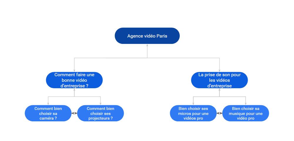 Exemple de silo pour une agence vidéo