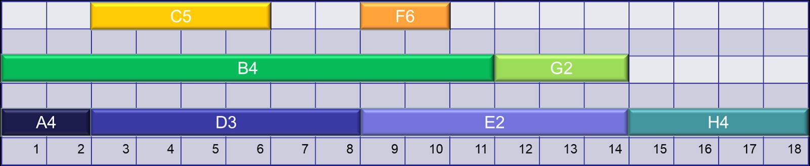 Exemple de diagramme de Gantt (temps en heures en x)