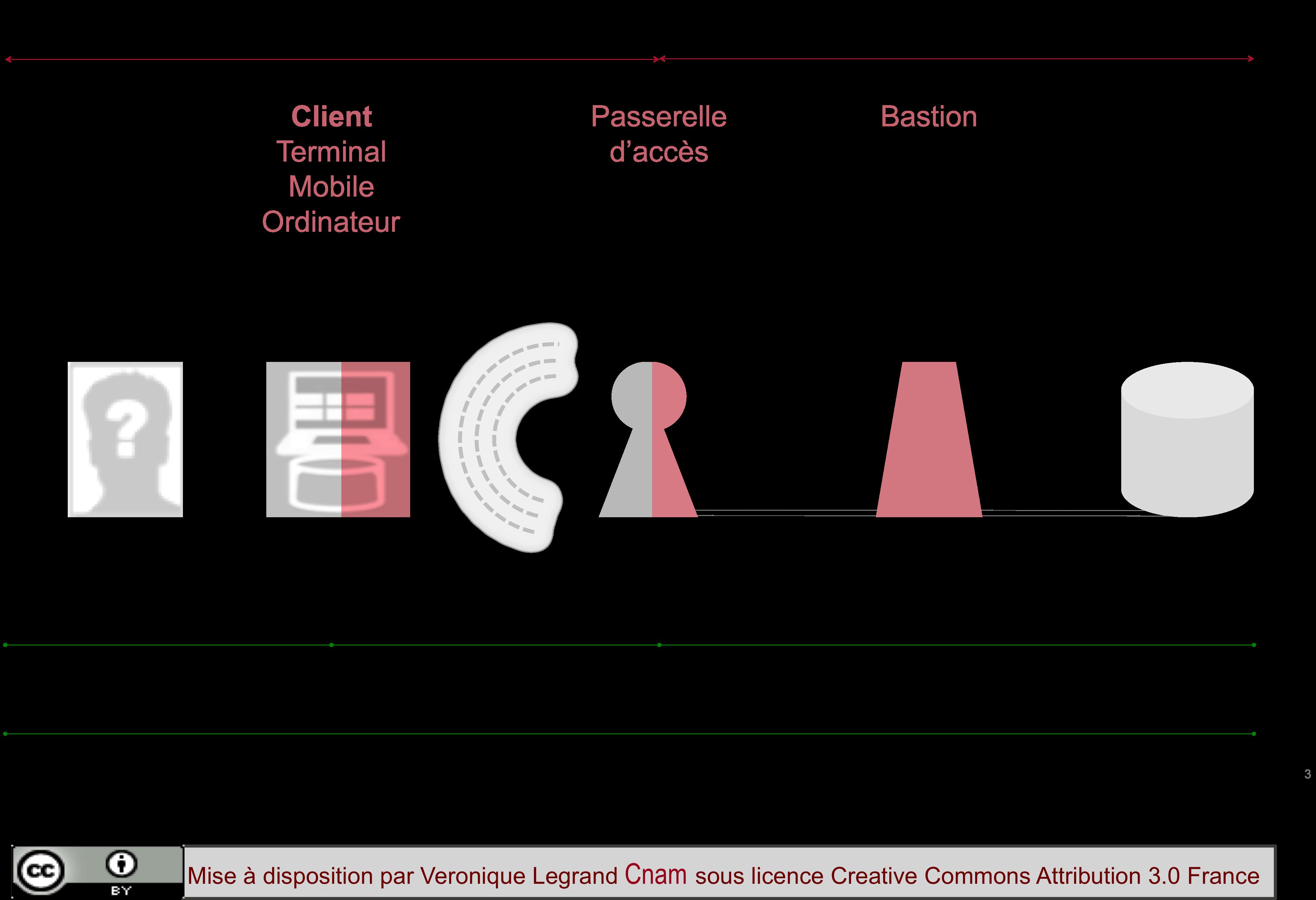 Eléments intervenants dans l'architecture de sécurité