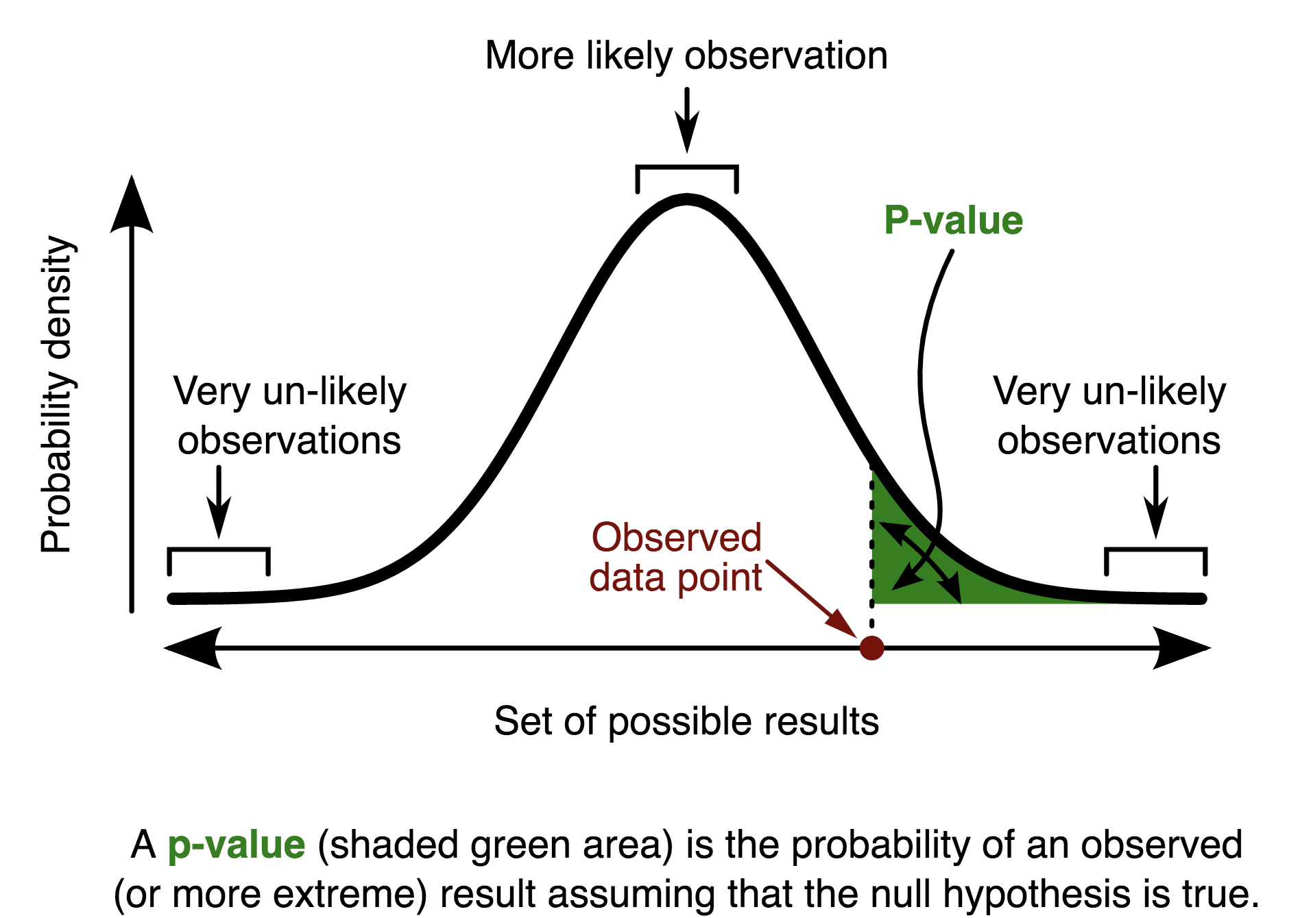 p-value in statistical testing