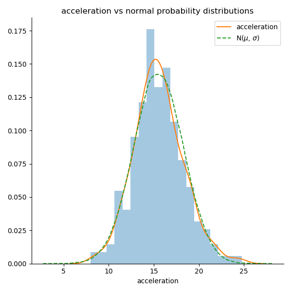acceleration distribution