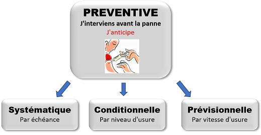 Les types de maintenance préventive : des vaccins contre les pannes !