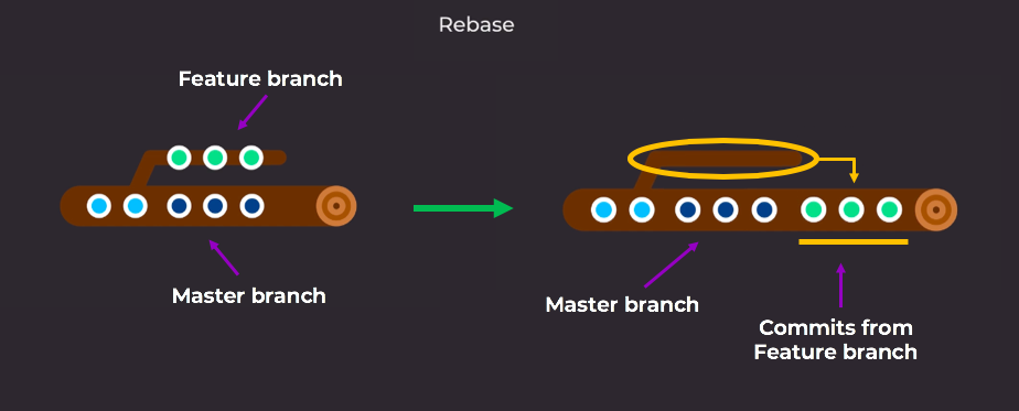 Adding feature branch to master with Git Rebase.