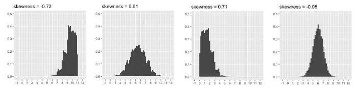 Relation Between Shape of Distribution and Skewness