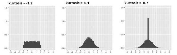 Relationship Between Shape and Kurtosis