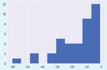 Empirical Distribution of Expense Amounts in the GROCERIES Category