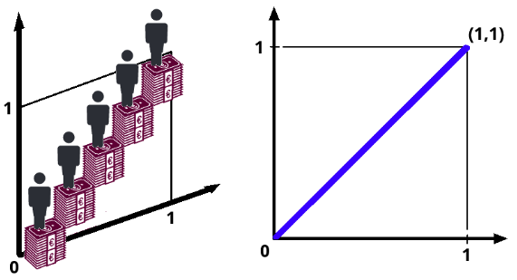 The heights of the individuals steps are the same