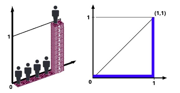 Unequal distribution