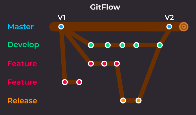 Git Flow process