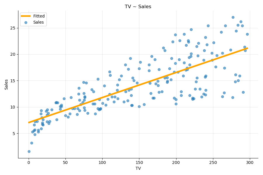 Sales ~ TV and fitted values