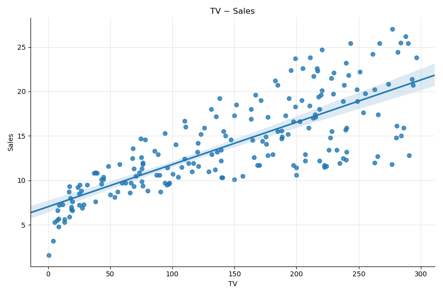 Linear regression with seaborn