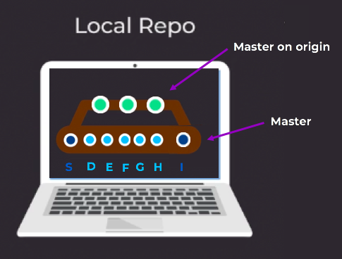 updated master in local repo using git pull