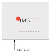 Position du texte par rapport au canvas