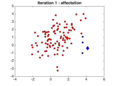 Figure  après affectation de chaque point à la classe dont le centre est le plus proche