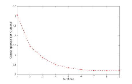 La courbe montre l'évolution du critère J au fil des itérations pour l'exemple illustratif vu au début du cours.