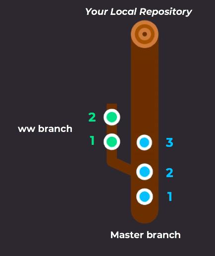 Updated master branch
