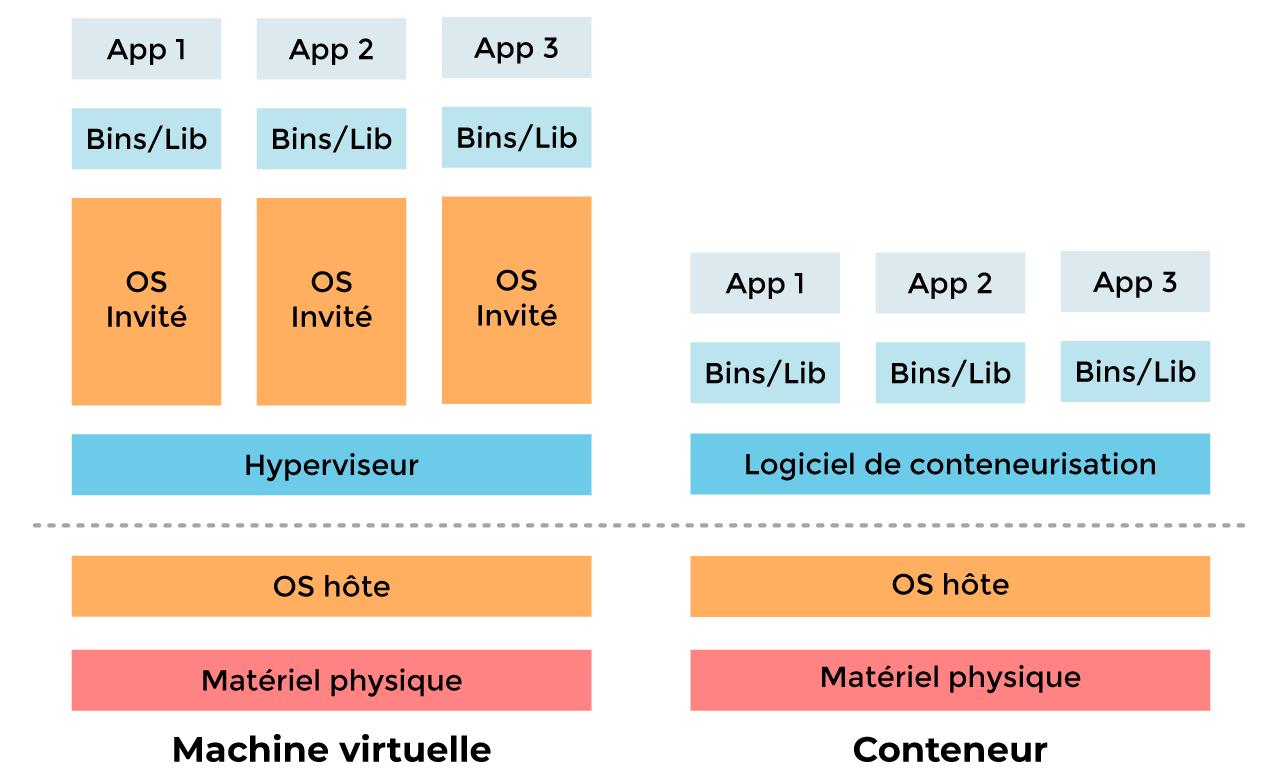 Comparaison entre les conteneurs et les machines virtuelles