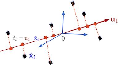 Illustration de la projection sur le premier vecteur