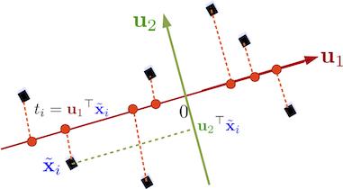 Illustration de la construction du deuxième axe de projection